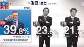 Cobertura electoral en la cadena surcoreana SBS news