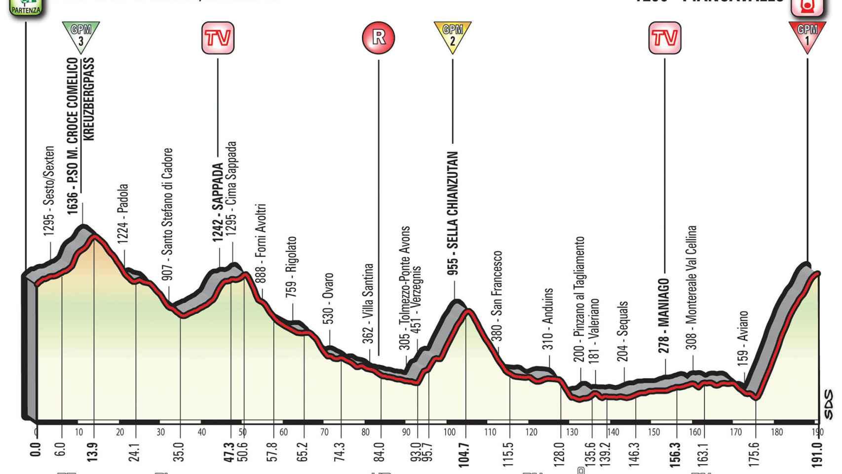 Perfil de la 19ª etapa del Giro.