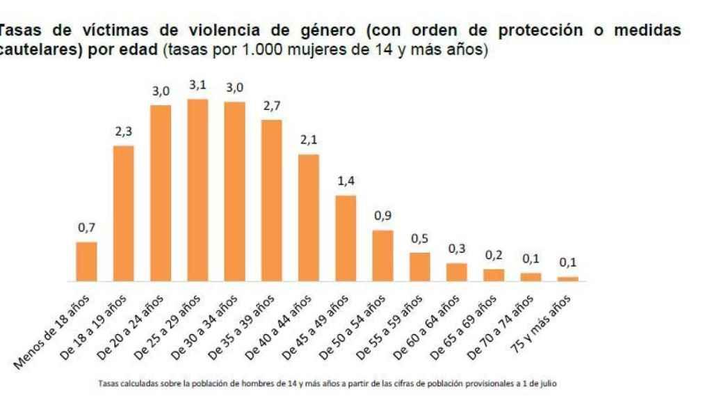Datos del INE.