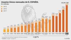 Gráfico en el que se muestra el crecimiento de EL ESPAÑOL en año y medio