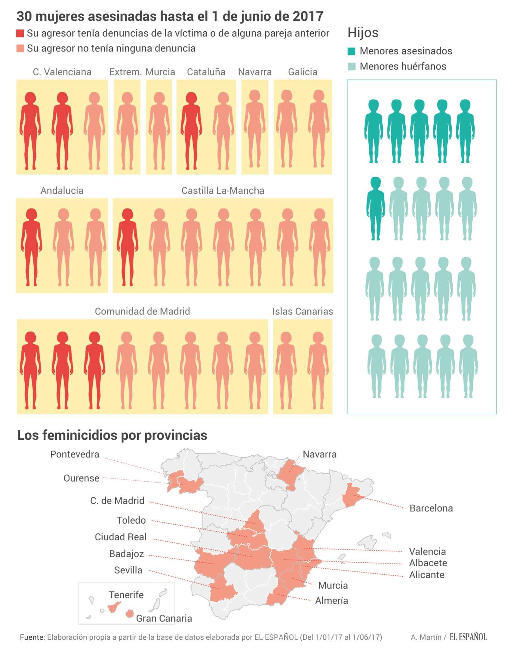 Radiografía de la violencia machista de enero a junio de 2017, en datos.