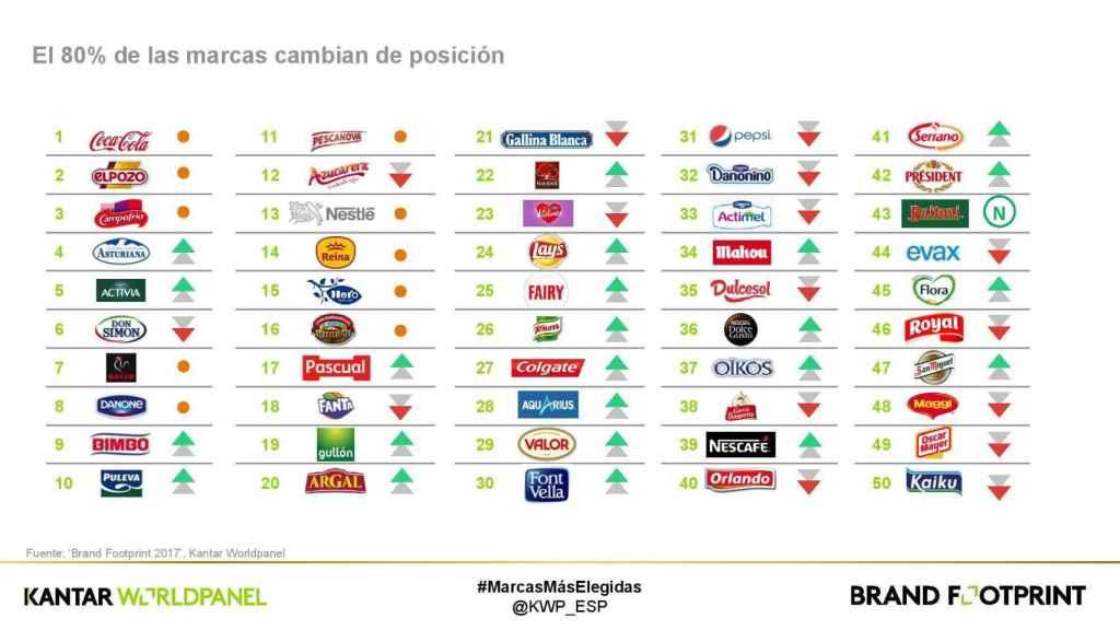 Las 50 marcas más consumidas en España