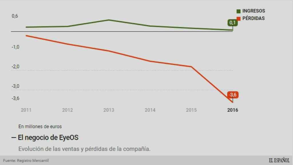 Evolución del negocio de EyeOS.