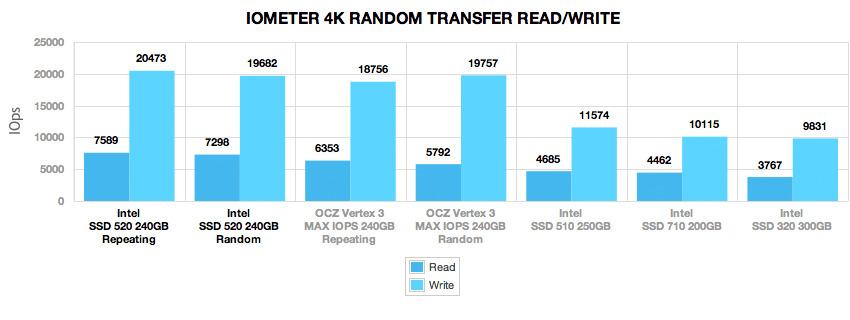 intel_520_ssd_240gb_4k_randomtransfer_iops_4k