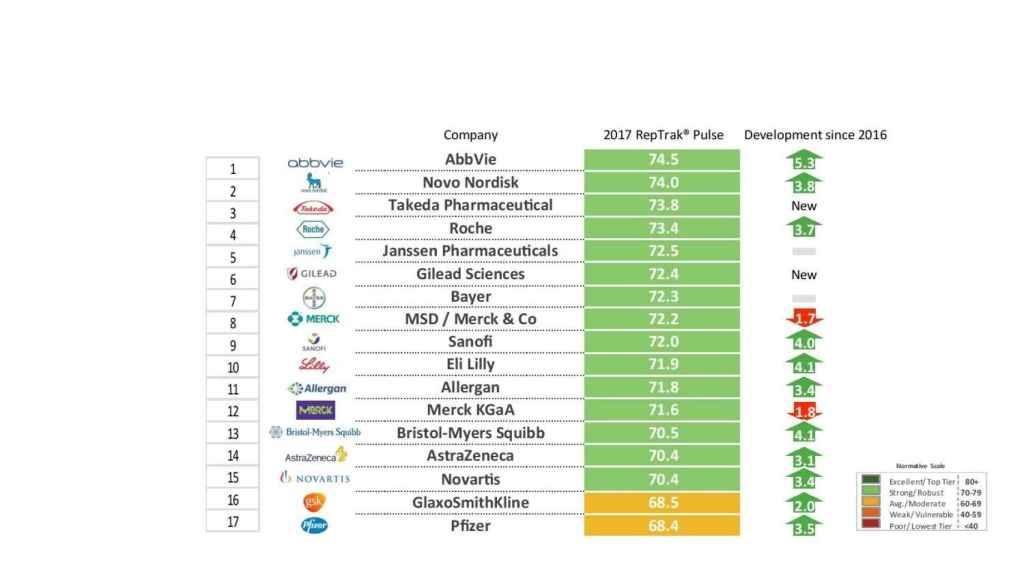 La reputación de las 17 compañías estudiadas