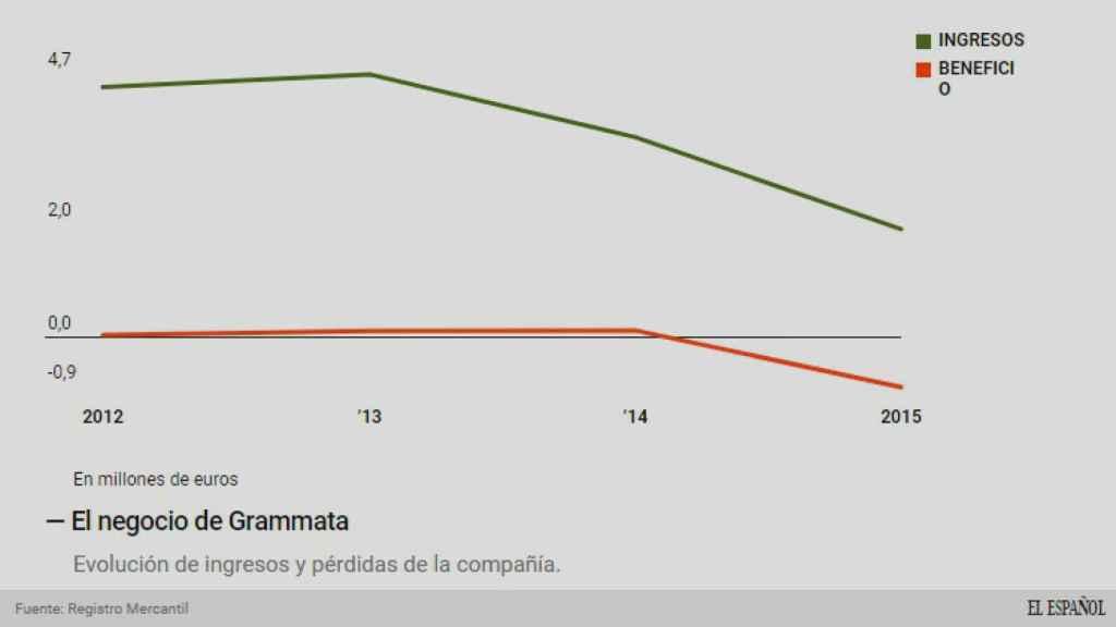 La caída del negocio de Grammata SL.