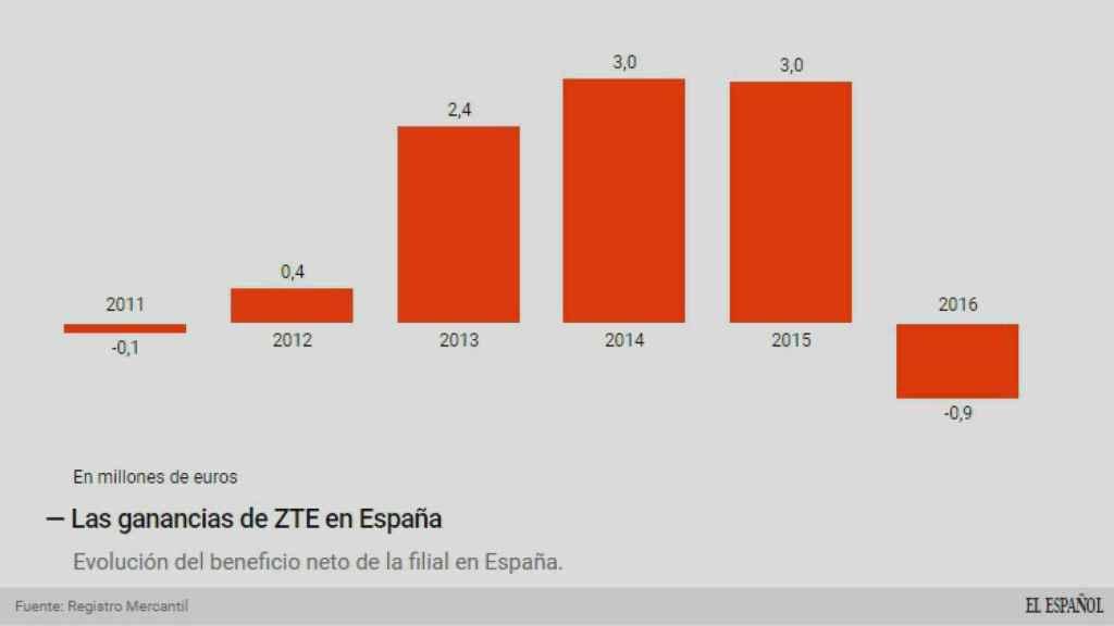 Los beneficios de ZTE.