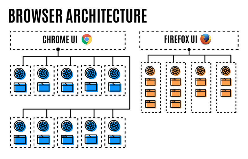 firefox multiproceso 2
