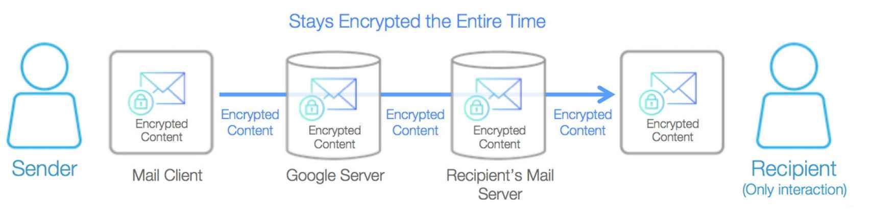 En el cifrado extremo a extremo (como por ejemplo, en un email), sólo los participantes pueden descifrar