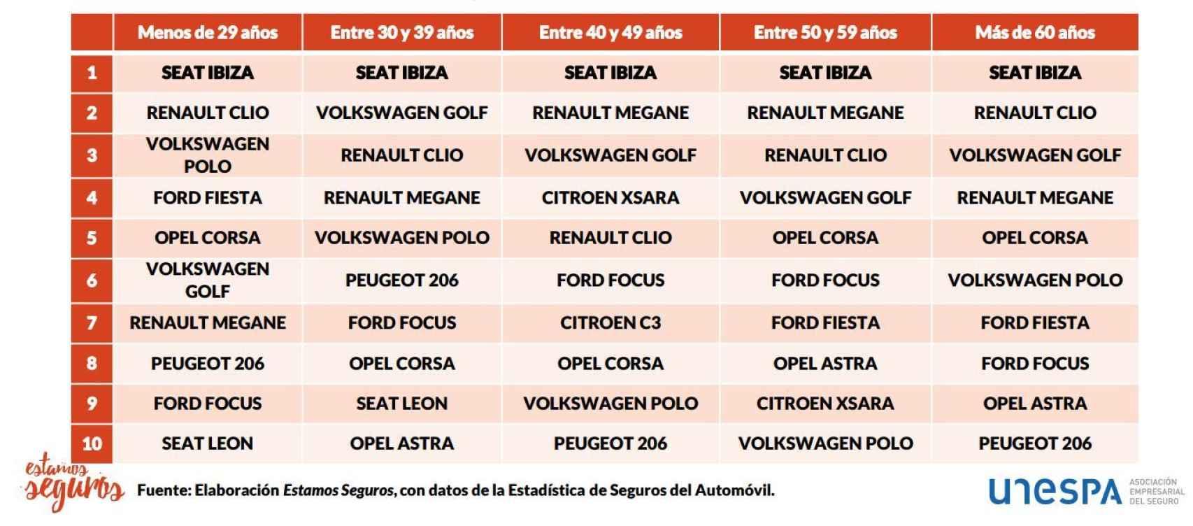 Evolución de los coches más extendidos según el modelo de vehículo y la edad de la conductora.