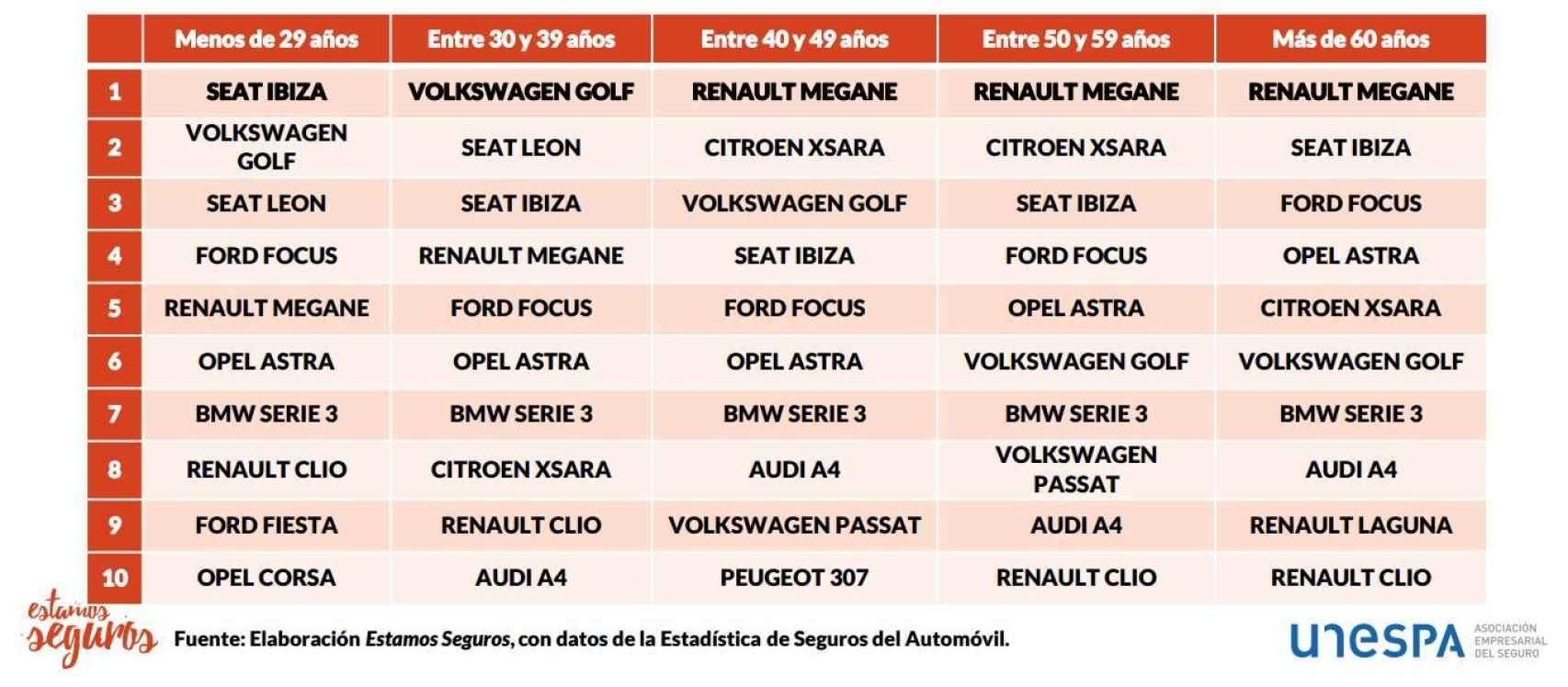 Evolución de los coches más extendidos según el modelo de vehículo y la edad del conductor.