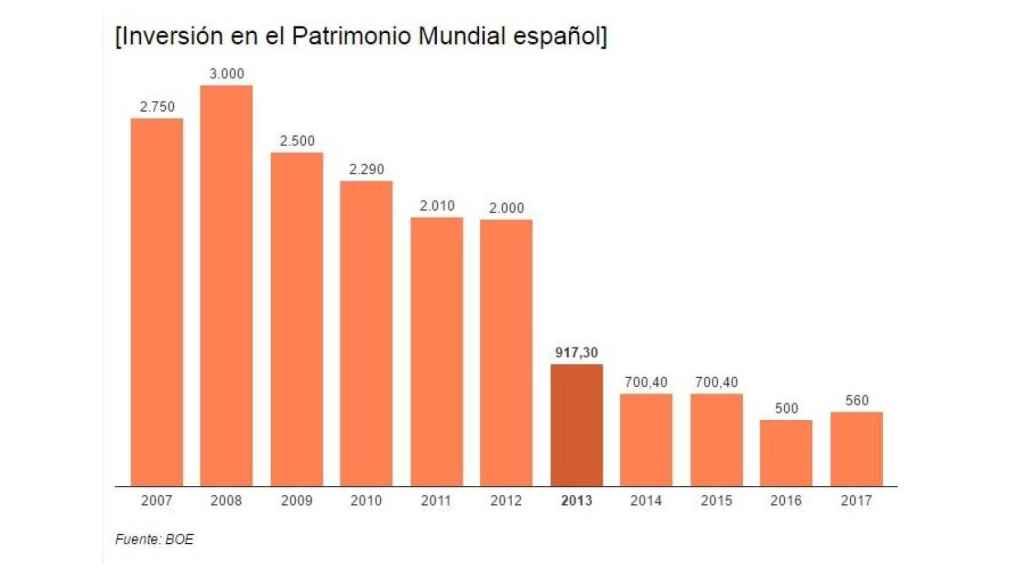 Gráfico de la inversión anual en Patrimonio, en millones de euros.