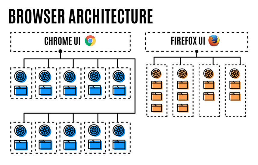 firefox-multiproceso-2