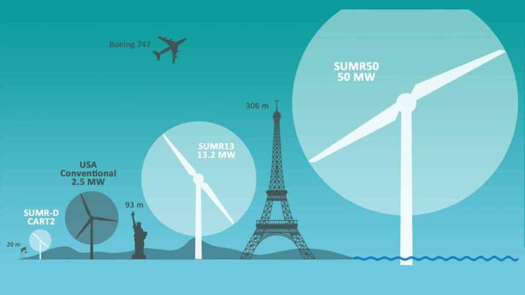 sumr energia eolica aerogenerador