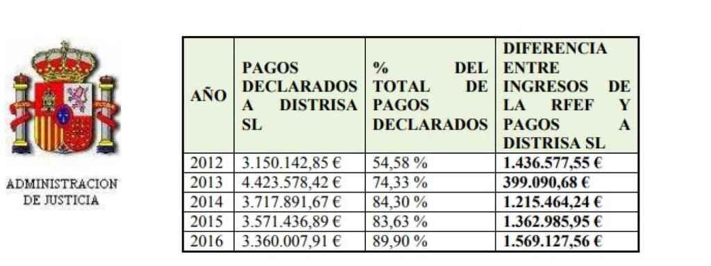 Diferencia entre el precio real de las camisetas y el vendido a la federación.