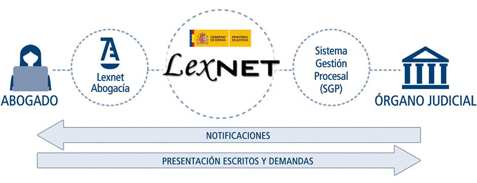infografia-lexnet