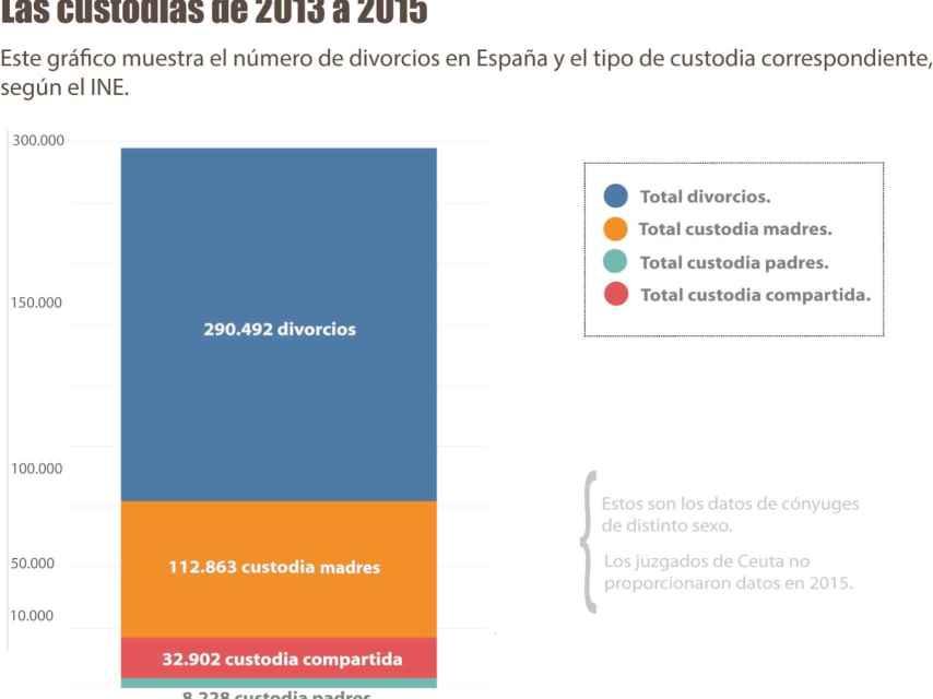 Tipos de custodia en España de 2013 a 2015.