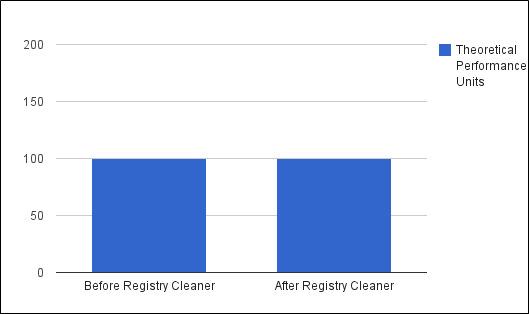 mejora al limpiar el registro de windows