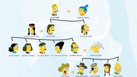 Árbol genealógico de la familia Simpson.