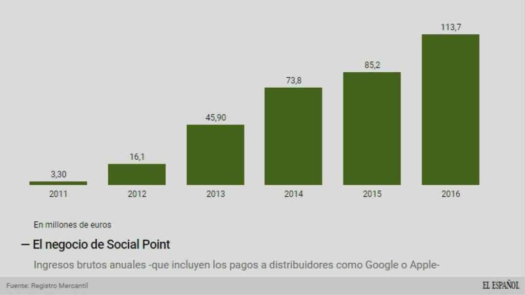 Evolución de los ingresos brutos de Social Point.