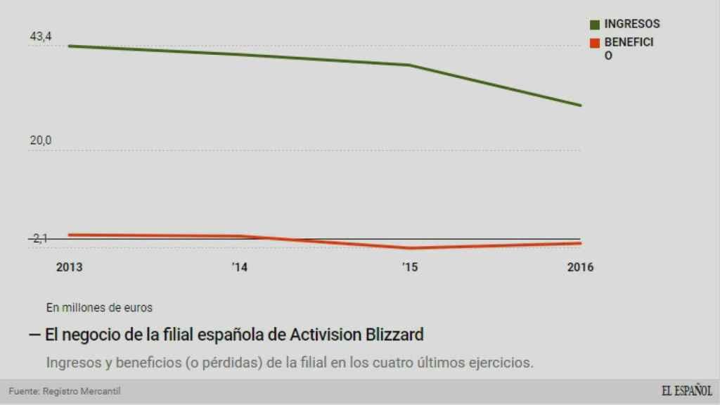 El negocio de Activision Blizzard.