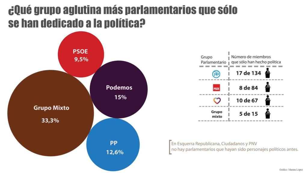 Unidos Podemos es el grupo parlamentario con más diputados sin experiencia laboral