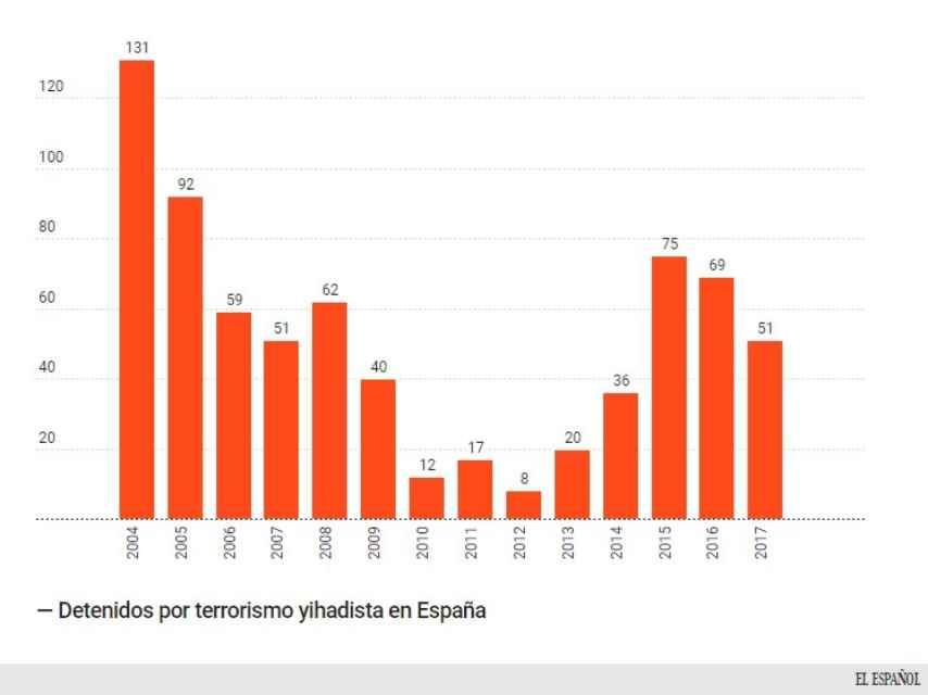Datos obtenidos del Ministerio del Interior.