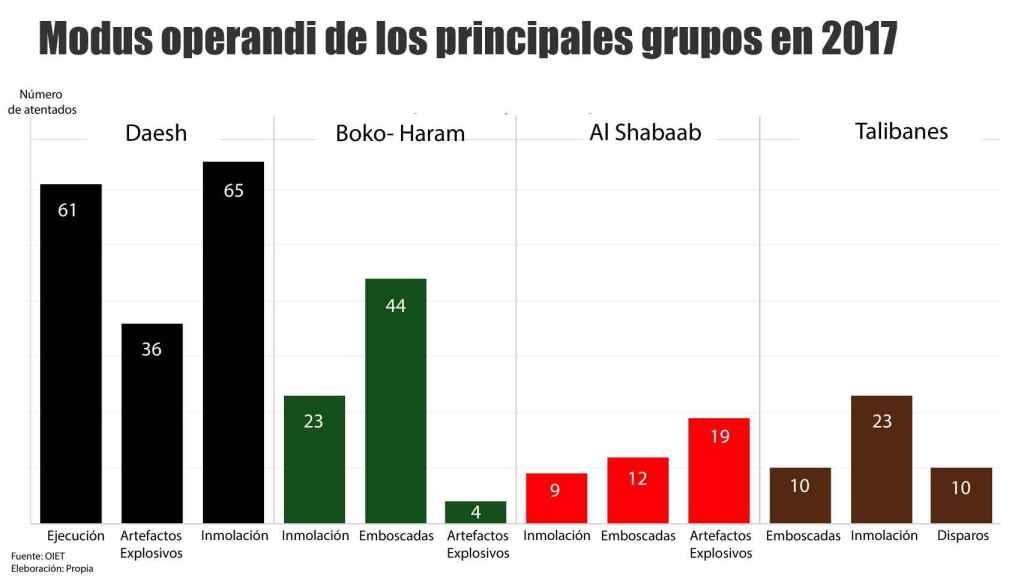 Cómo actúan los principales grupos yihadistas.