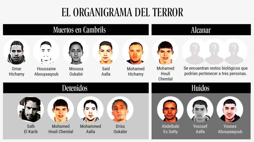 La célula que sembró el pánico en Barcelona, Cambrils  y Alcanar.