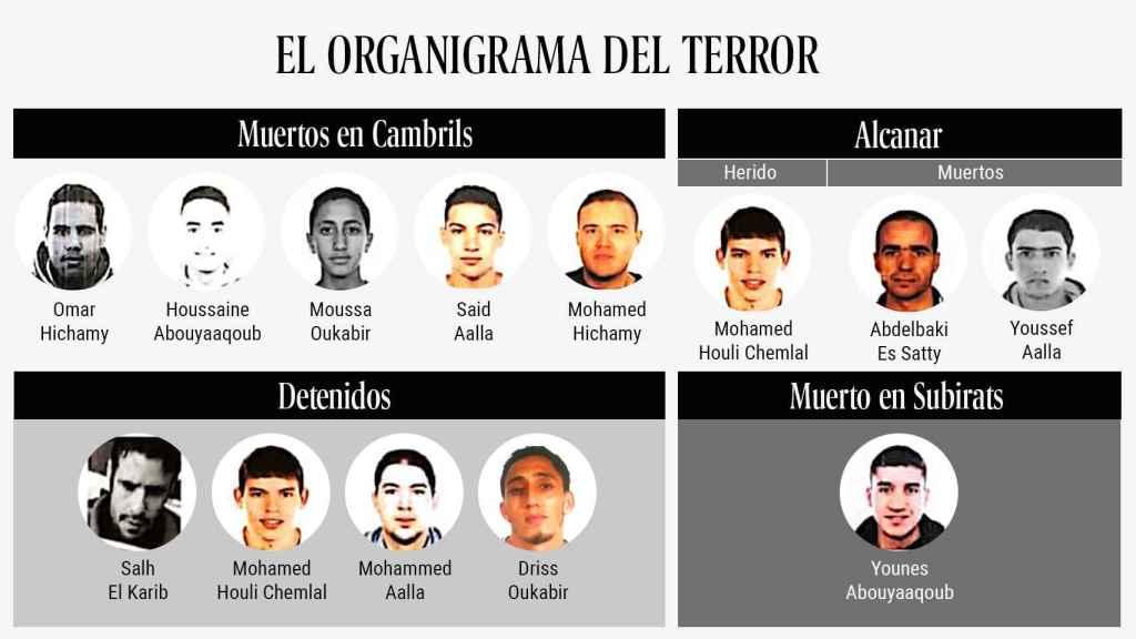 Organigrama de la célula yihadista