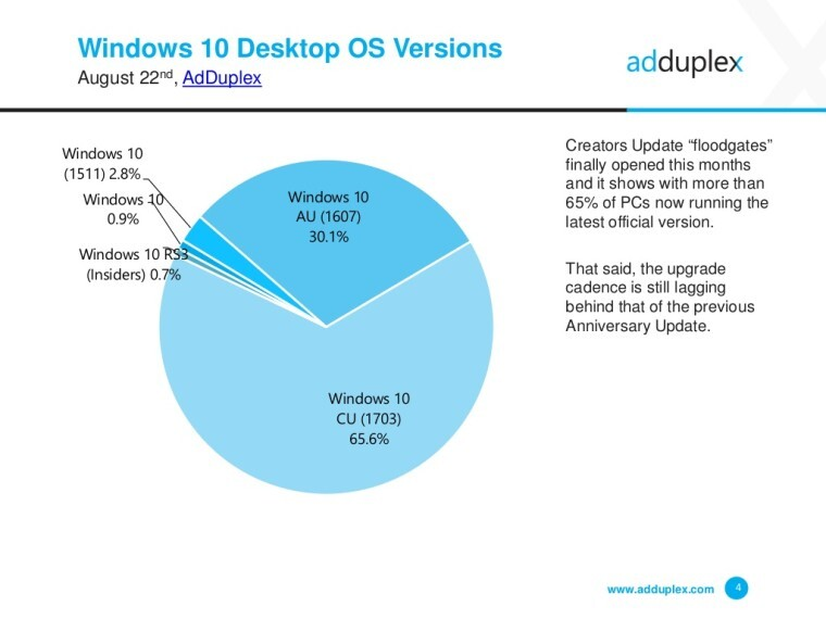 windows 10 actualizados porcentaje creators update