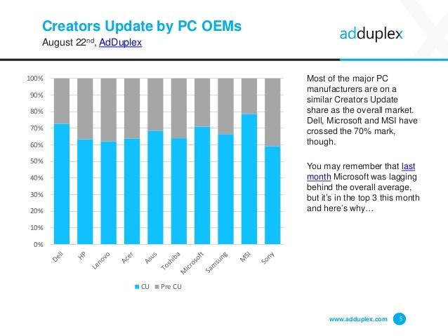 fabricantes actualizacion porcentaje creators update