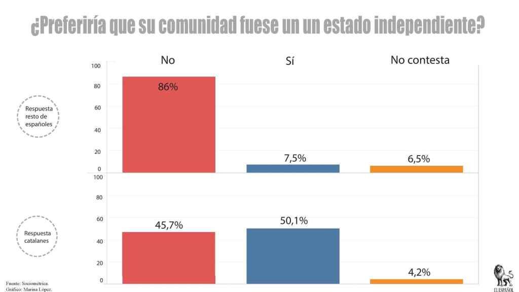 ¿Preferiría que su comunidad autónoma fuese un estado independiente?