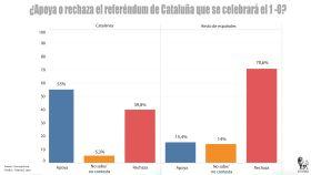 La inmensa mayoría de los españoles rechaza que se celebre el 1-O.