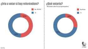 El 'sí' ganará con un 72% y un 50% de participación si se celebra el referéndum