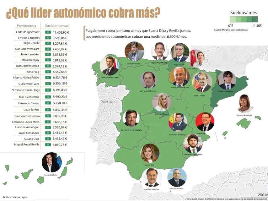 Mapa con la retribución de todos los presidentes autonómicos.