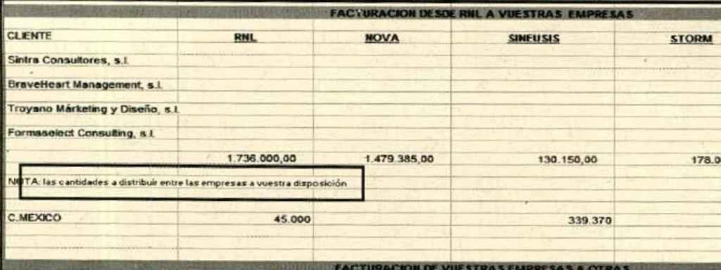 Excel encontrado por la UCO durante un registro en Operación Púnica.