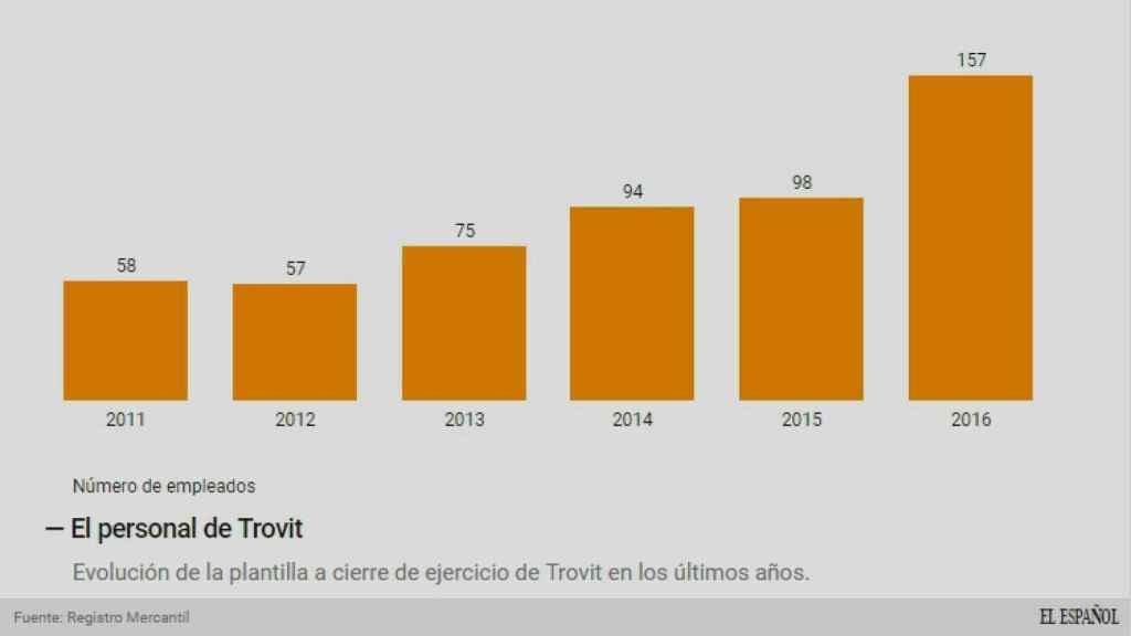 Evolución de la plantilla de Trovit.