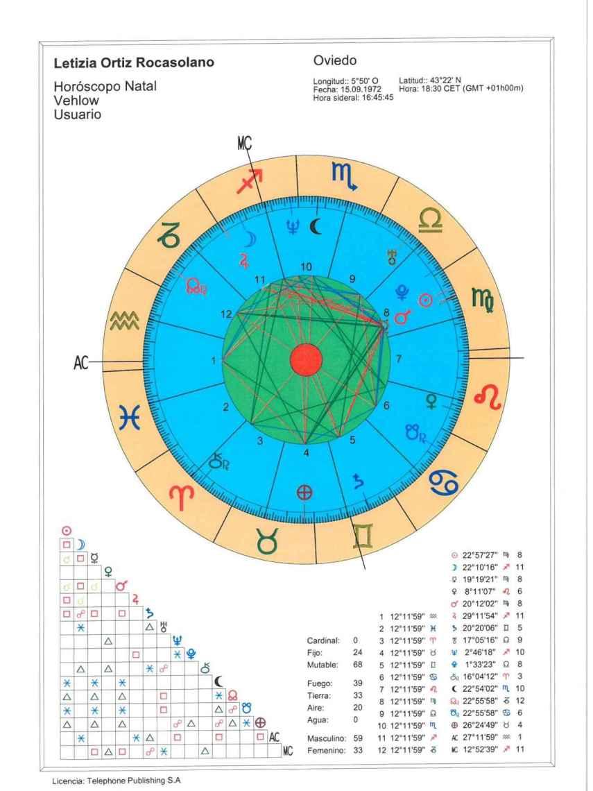 Gráfica de la carta astral