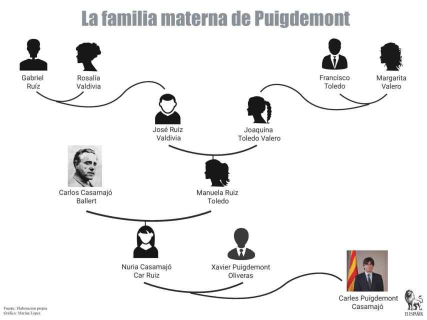 Árbol genealógico de la familia materna de Carles Puigdemont Casamajó.