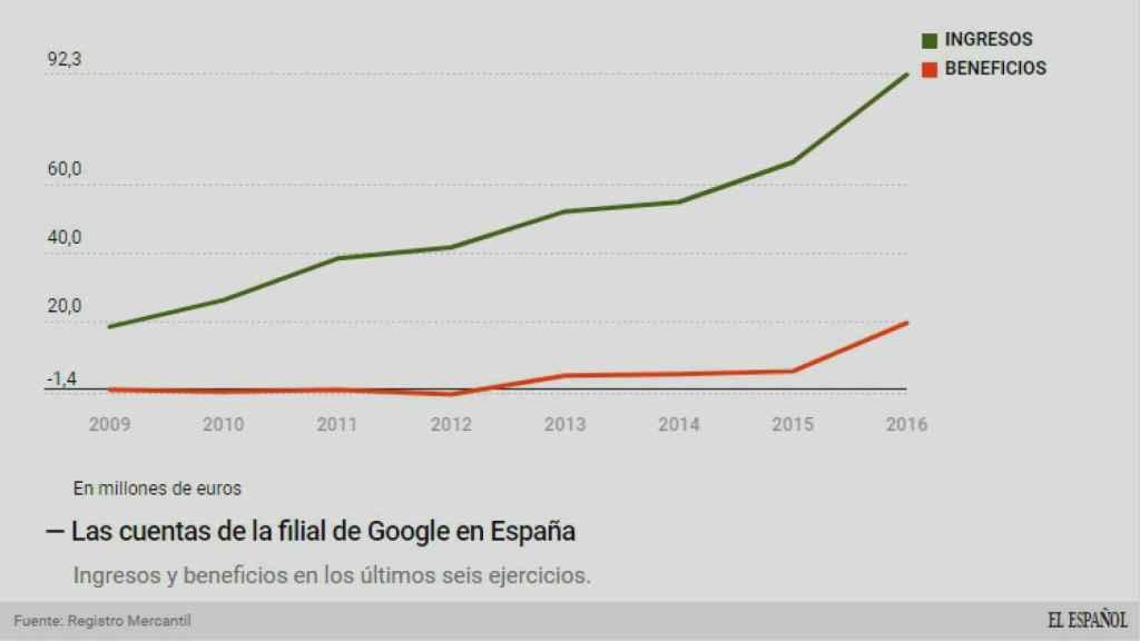 Evolución del negocio de Google España.