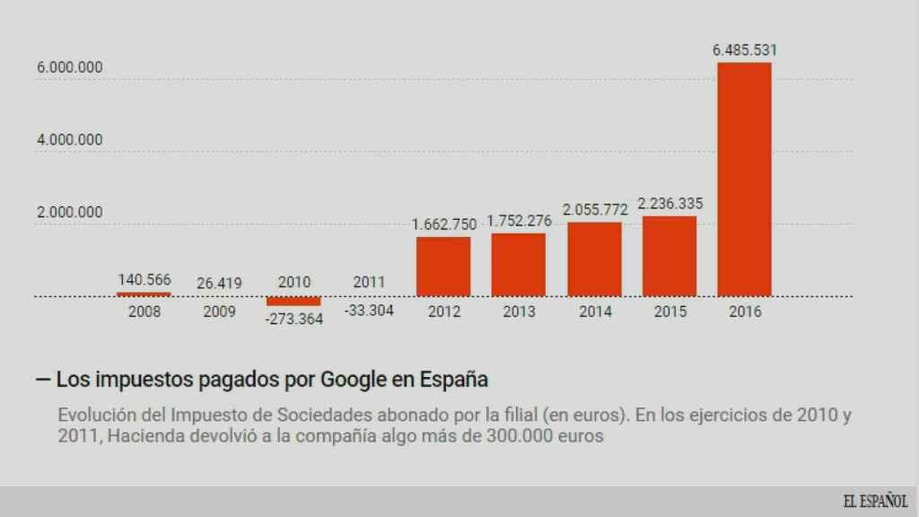 Los impuestos de Google.