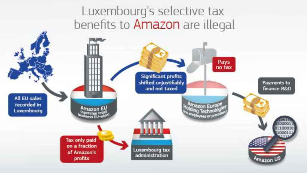 El sistema de ingeniería fiscal de Amazon