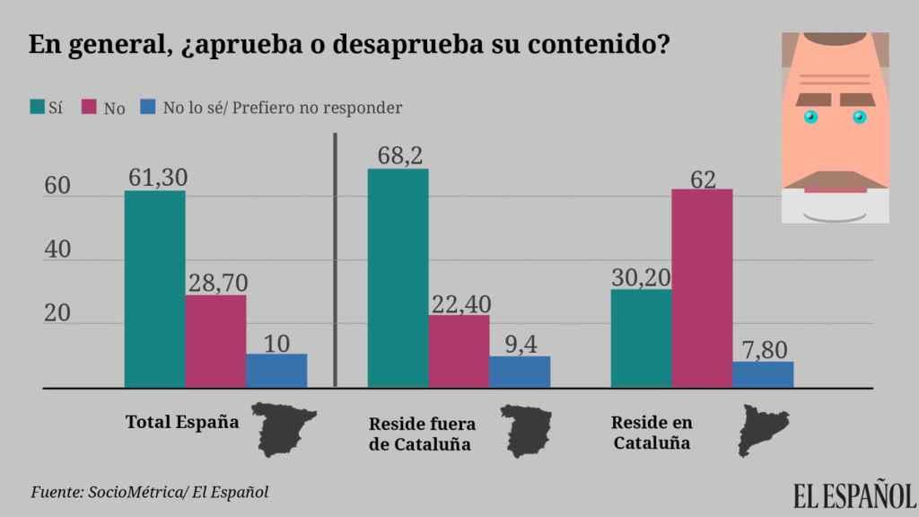 SocioMétrica | EL ESPAÑOL