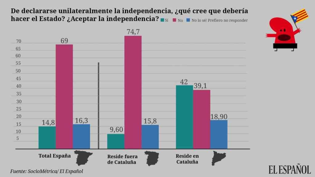 Un 69% de españoles no aceptaría la independencia unilateral de Cataluña