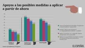 Sube al 68% el apoyo a la detención de Puigdemont si declara la independencia