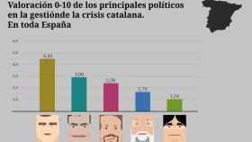 Los españoles ponen nota a Rajoy en la crisis catalana: 1,7 sobre 10