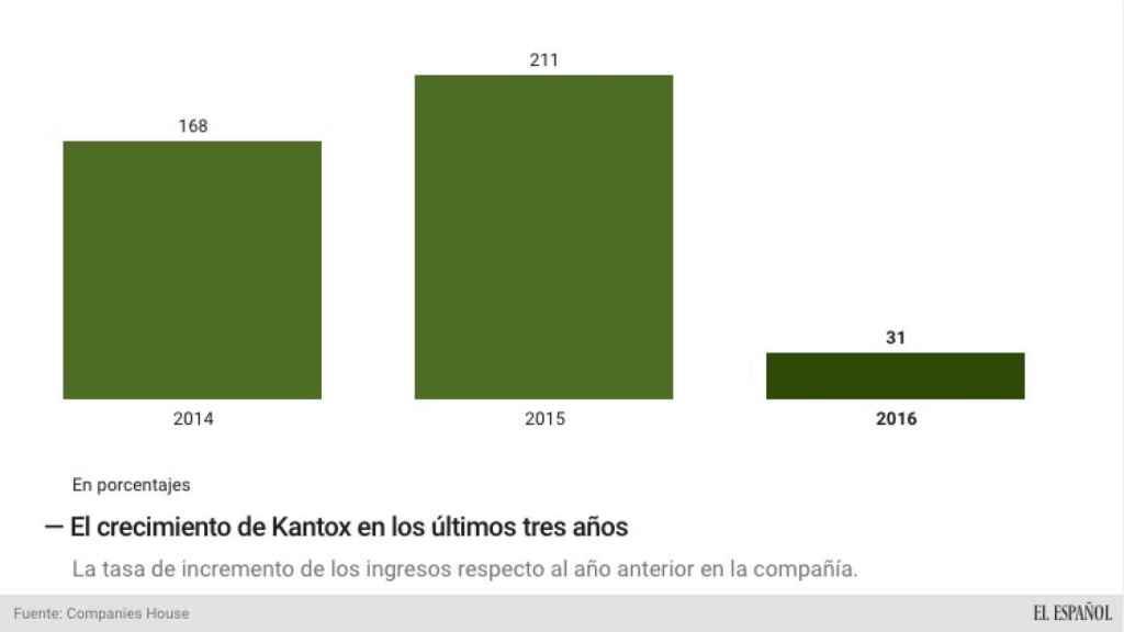 Evolución del crecimiento de Kantox.