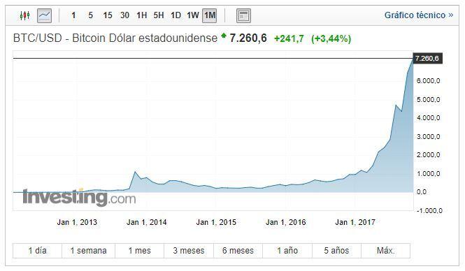 bitcoin usd 7300 dolares