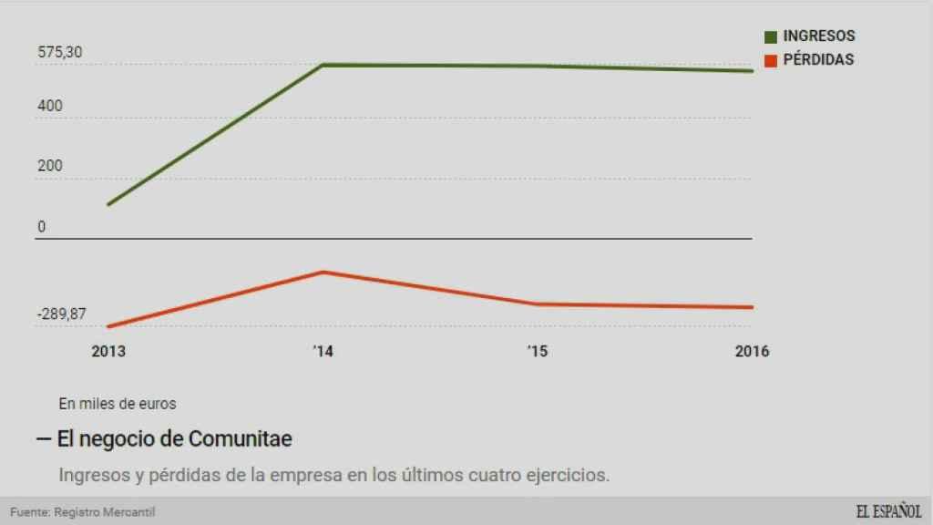 Evolución del negocio de Comunitae.